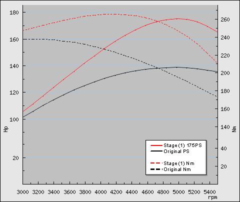 Leistungsdiagramm  BSR mit 175 PS